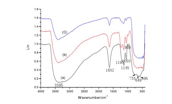 制备纳米二氧化钛
